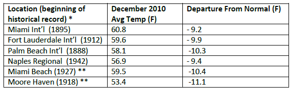NOAA on Miami Florida: Coldest December on Record