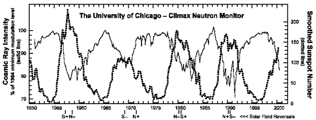 Do solar scientists STILL think that recent warming is too