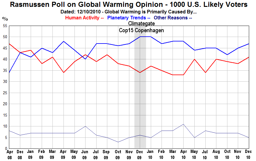 A poll on global warming