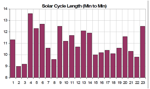 Solar cycle length, from Joseph D'Aleo