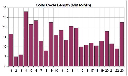 Solar cycle length, from Joseph D'Aleo