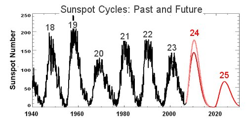 Sunspot prediction, NASA-Hathaway, 2006