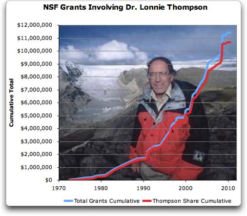 Dr. Lonnie Thomson: Zuschüsse aus amerikanischen Steuergeldern
