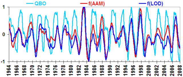 Confirmation of Solar forcing of the semi-annual variation