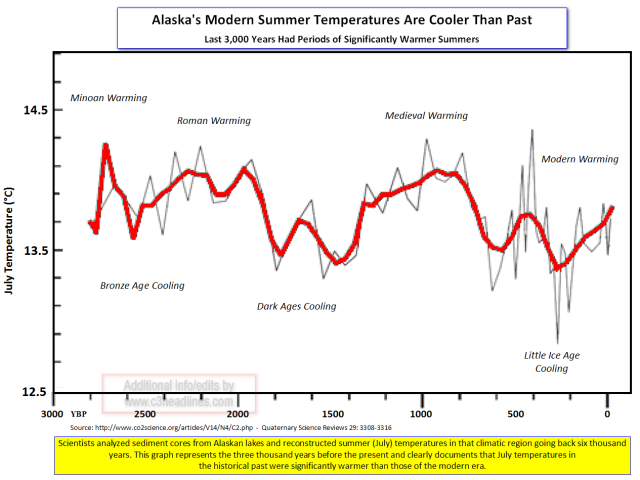 New paleo reconstruction shows warmer periods in Alaska over