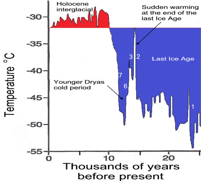 Greenland GISP2 ice core reconstructions