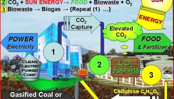 Clean Coal: Carbon Capture and Enhanced Oil Recovery | Watts