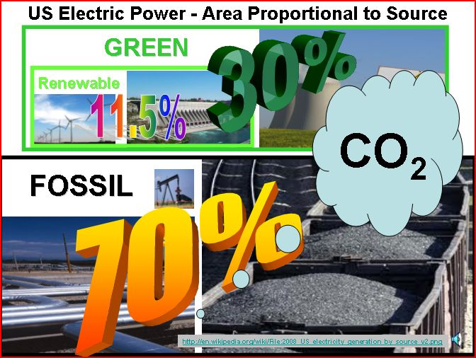 Co2 Is Plant Food Clean Coal Say Watt Watts Up With