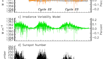 Curious: A Total Solar Irradiance nosedive seen in SORCE data