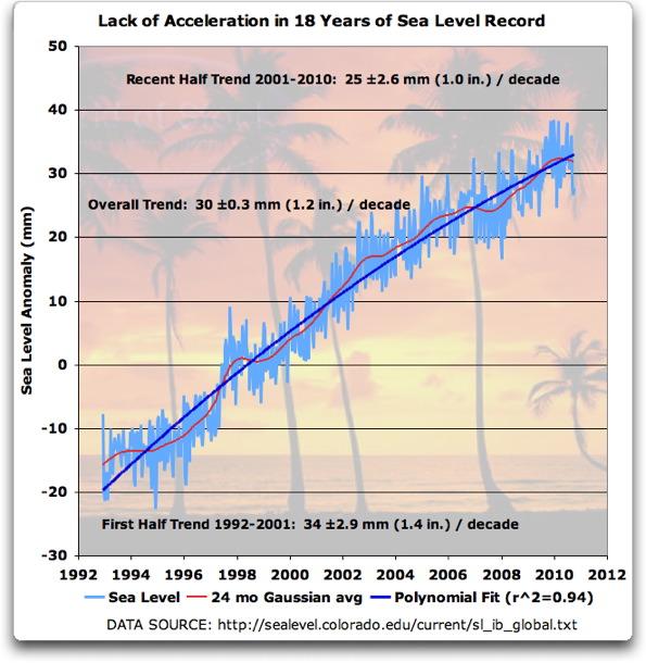 lack of acceleration sea level