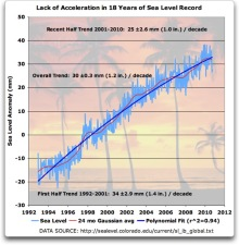 lack of acceleration sea level