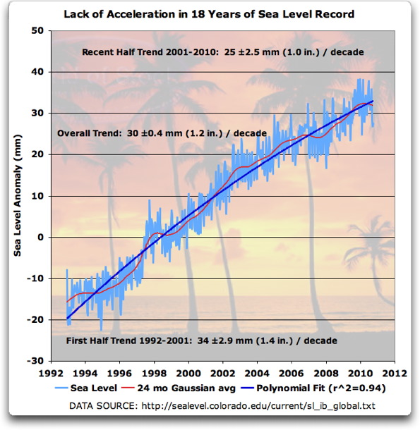 Lack of Acceleration in 18 Years of Sea Level Records