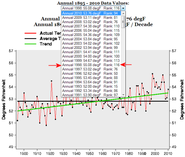 According to NCDC's own data, 2010 was not the warmest year