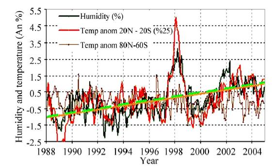 Ilman kosteus vs lämpötila
