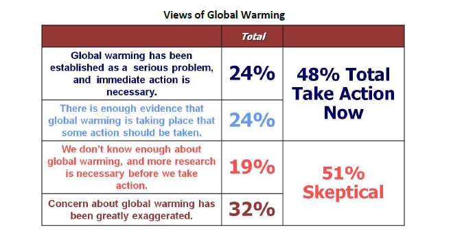 Global Warming Questions?