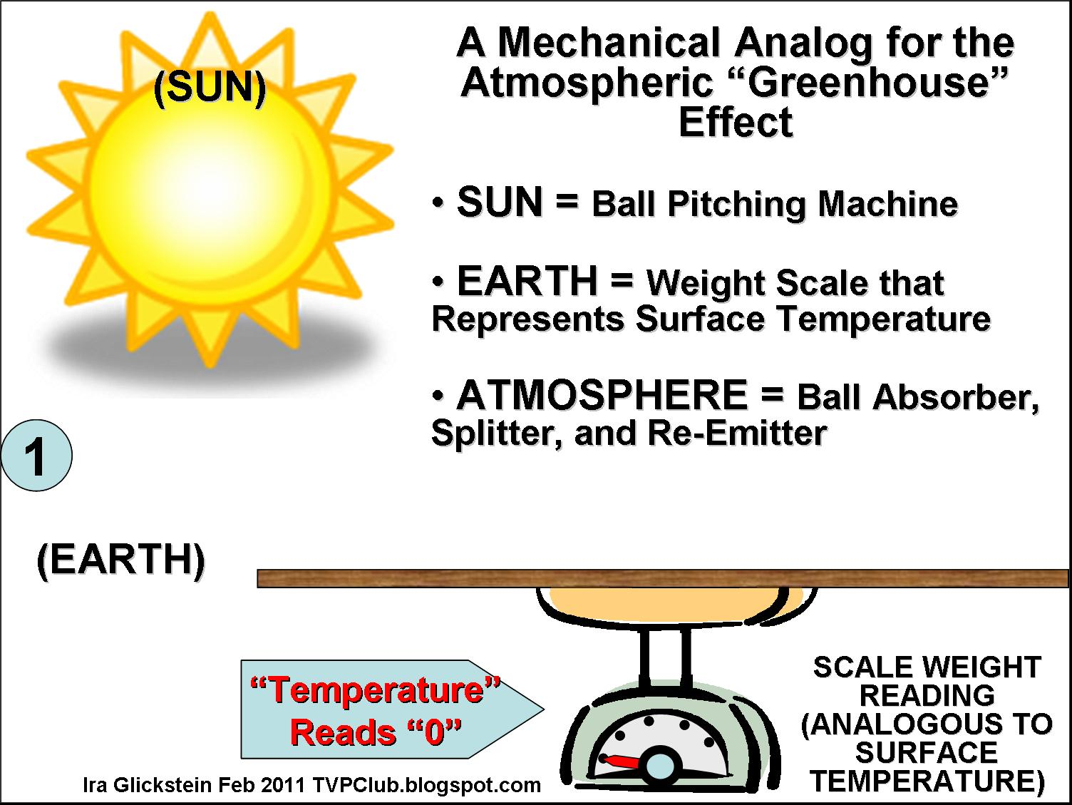 Visualizing the greenhouse effect a physical analogy watts graphic 1 shows the initial conditions the sun is a ball pitching machine that when we turn it on will throw a steady stream of yellow balls towards the pooptronica Images