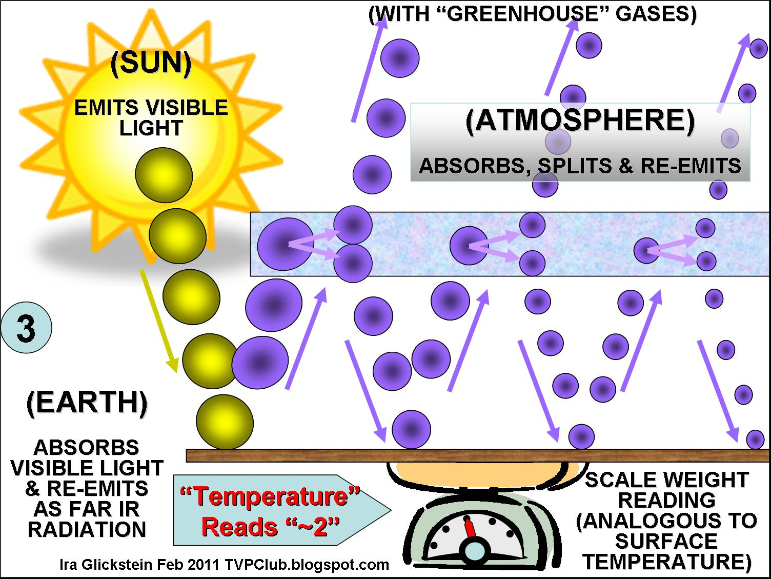 "visualizing the ""greenhouse effect"" – a physical analogy 