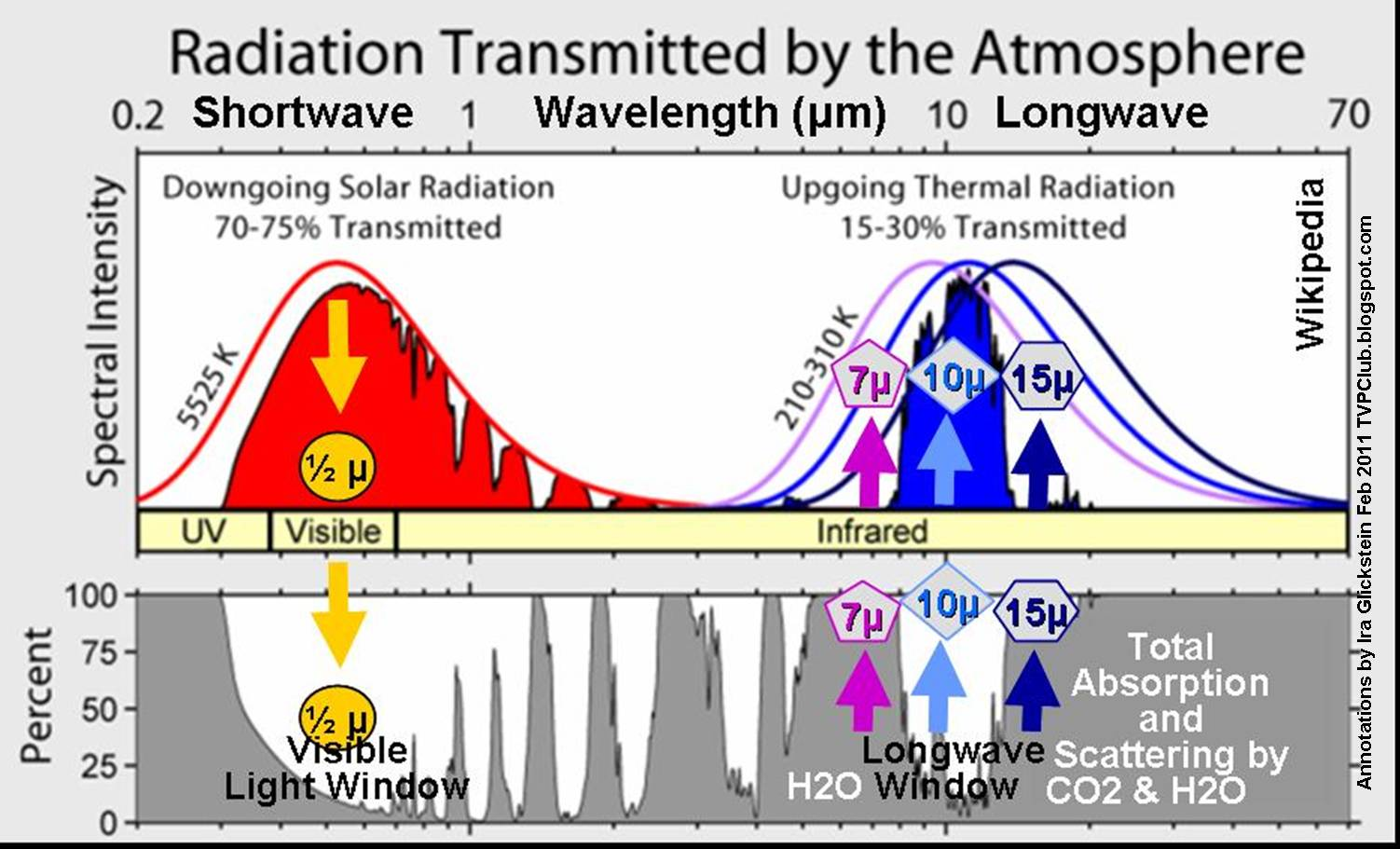 "visualizing the ""greenhouse effect"" – atmospheric windows 