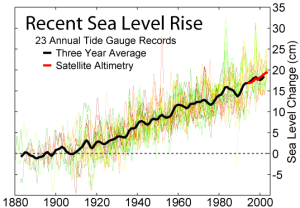 http://wattsupwiththat.files.wordpress.com/2011/02/recent_sea_level_rise.png?w=300