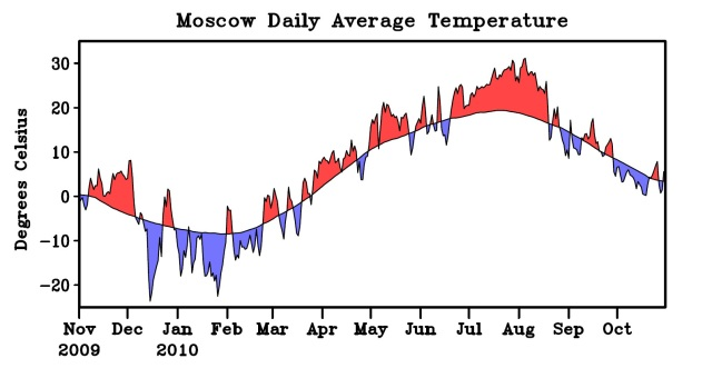 "NOAA finds""climate change"" blameless in 2010 Russian heat wave"
