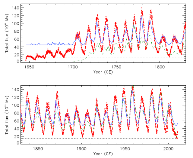 The minimal solar activity in 2008–2009 and its implications