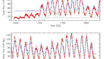 Solar Activity – Past, Present, Future | Watts Up With That?