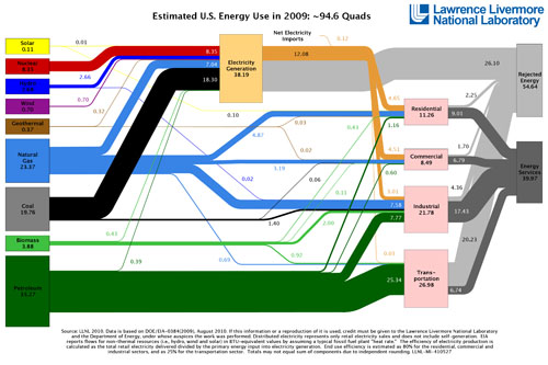 US Energy Flow 2009