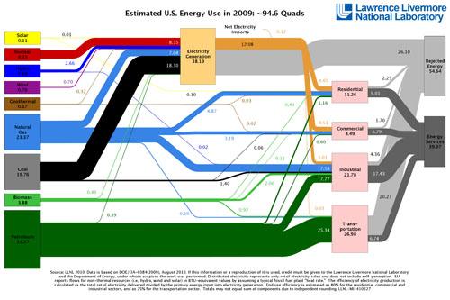 US Energy Flow 2009