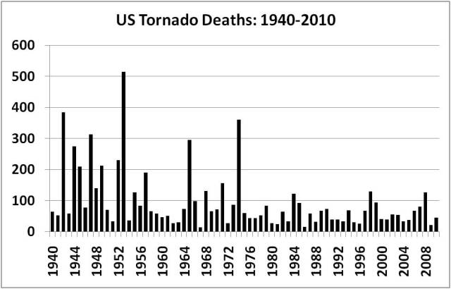 "The folly of linking tornado outbreaks to ""climate change"""