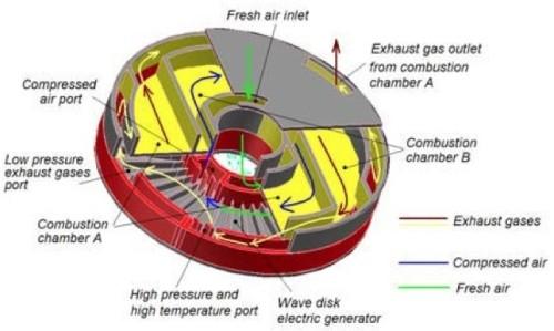 New gasoline engine design has 4x efficiency of pistons
