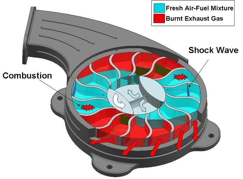 New Gasoline Engine Design Has 4x Efficiency Of Pistons on mazda rotary engine diagram