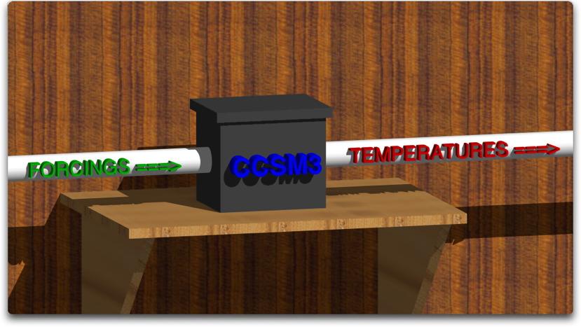ccsm3 as a black box