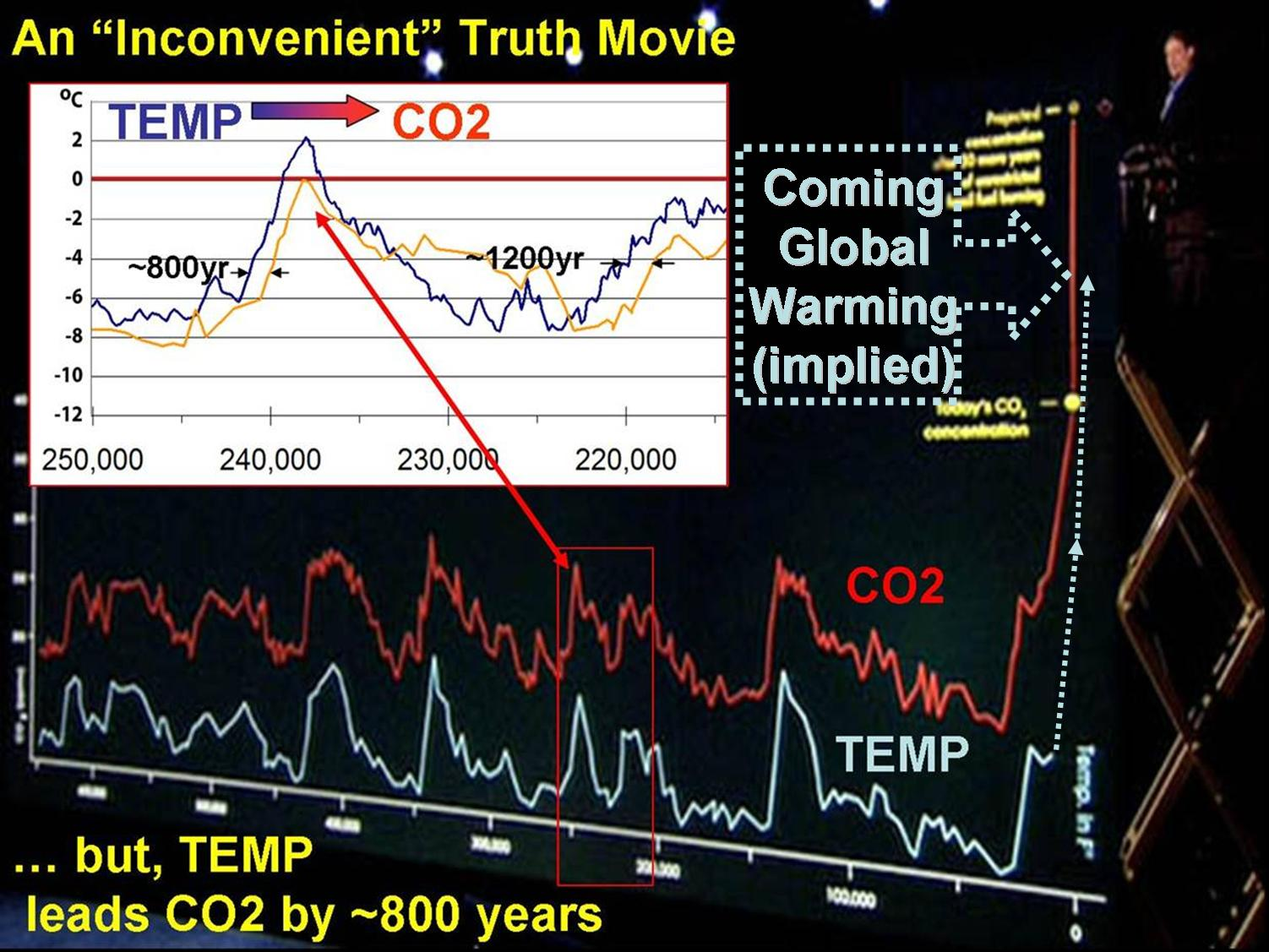 skeptic strategy for talking about global warming watts up  highlight