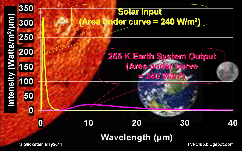 visualizing the  u201cgreenhouse effect u201d  u2013 light and heat