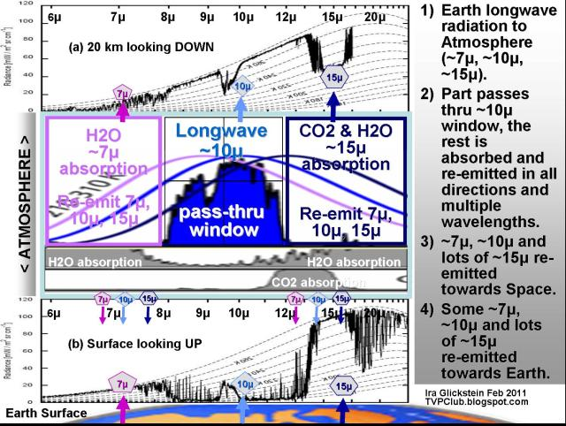 Visualizing The Greenhouse Effect Light And Heat Watts