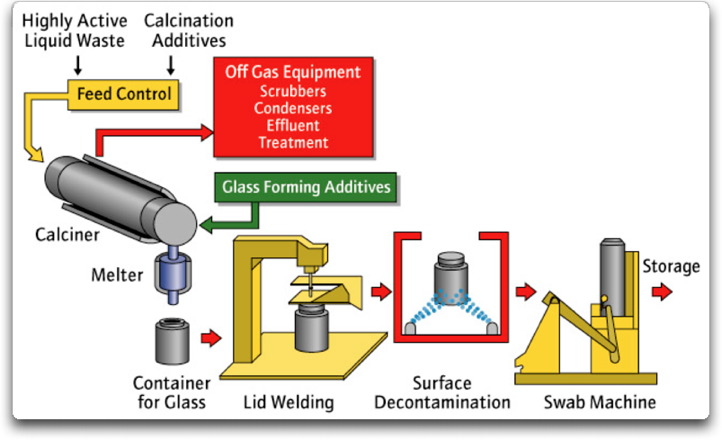 Technological Challenges To Safe Disposal of Radioactive Waste