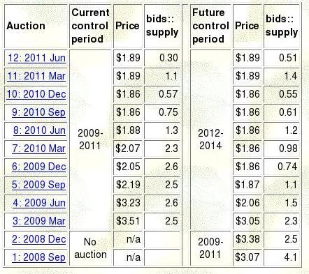 RGGI Auction Summary