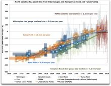 north carolina sea level rise gauge satellite kemp