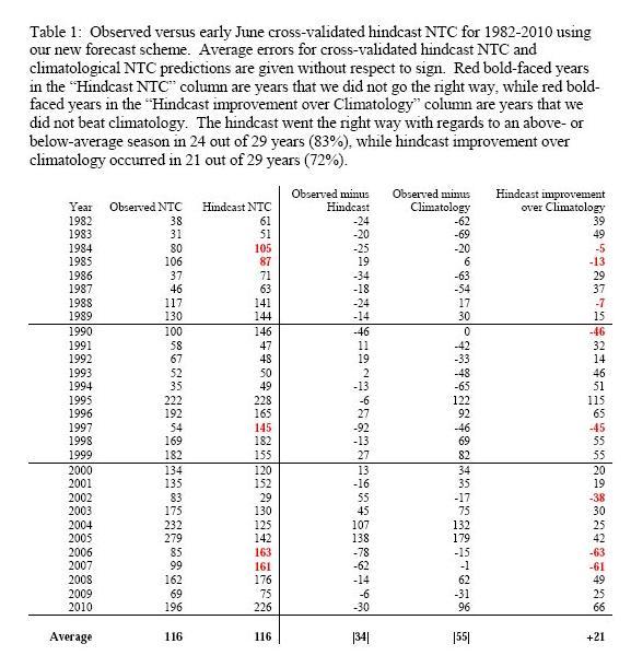 Hindcasts of 2011 statistical forecast scheme.