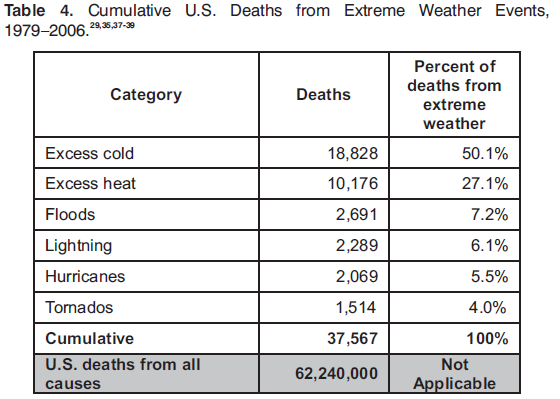 Some facts about deaths due to heat waves