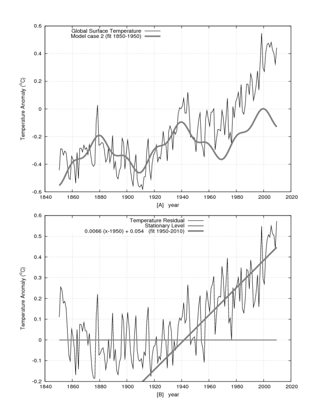 Loehle and Scafetta calculate 0 66°C/century for AGW | Watts