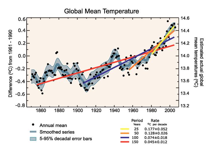 Interpretation of the Global Mean Temperature Data as a Pendulum