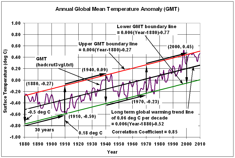 Image result for global temperature data