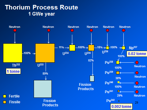 further on thorium the advantage of thorium relative to uranium rh freerepublic com
