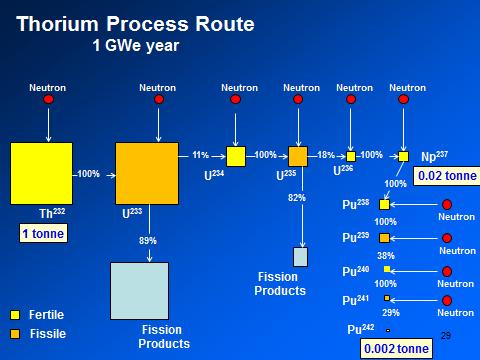further on thorium the advantage of thorium relative to uranium rh freerepublic com