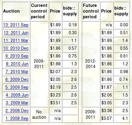 RGGI auction results