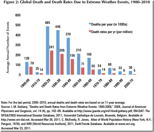 extreme_wx_deaths