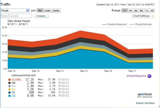 quantcast visitor numbers