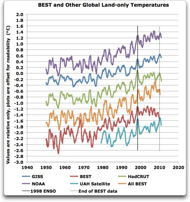 A preliminary assessment of BEST's decline   Watts Up With That?