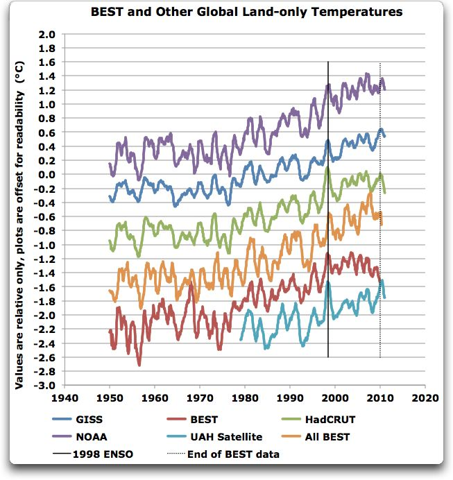 case study 31 the great temperature debate